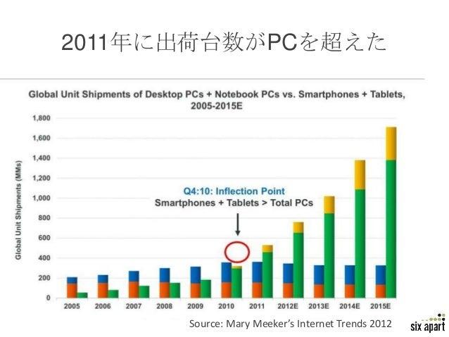 2011年に出荷台数がPCを超えた      Source: Mary Meeker's Internet Trends 2012   Page 13