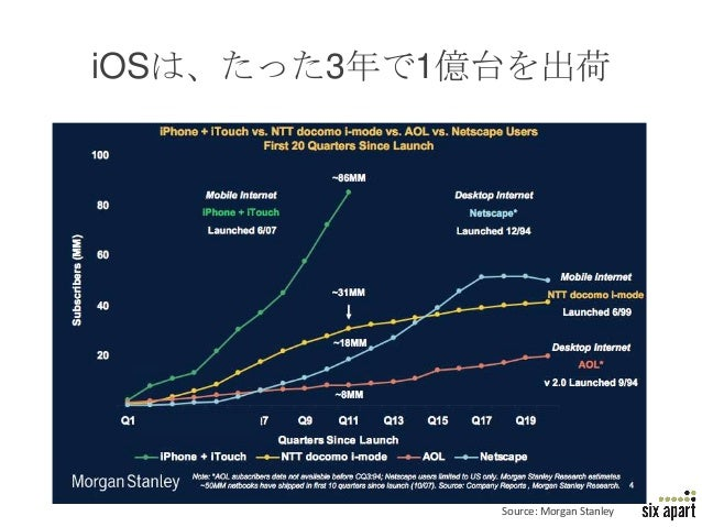 iOSは、たった3年で1億台を出荷             Source: Morgan Stanley   Page 16