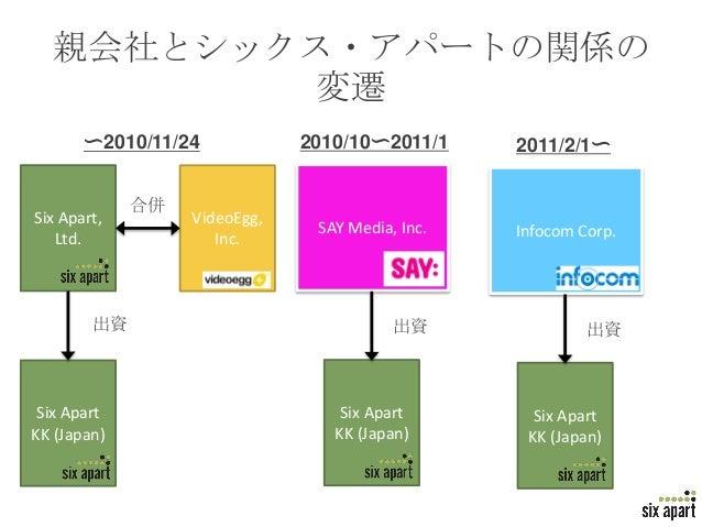 親会社とシックス・アパートの関係の         変遷       〜2010/11/24            2010/10〜2011/1     2011/2/1〜             合併Six Apart,        Vid...
