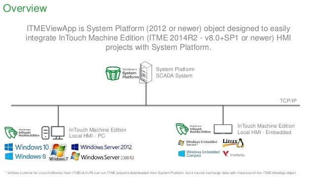 ITME ViewApp Object for Wonderware System Platform