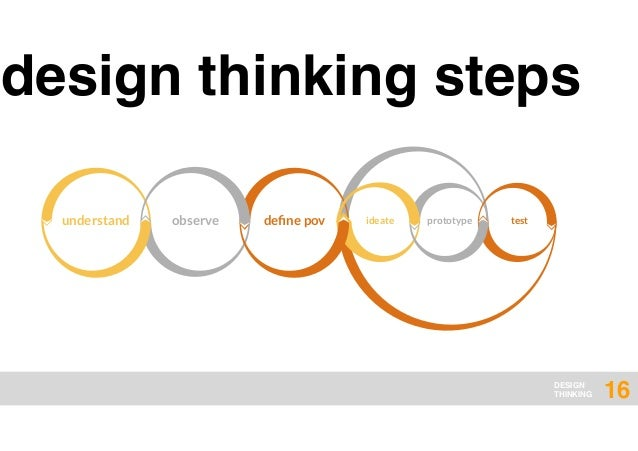 Itmp design thinking summit graz 2016 for Design thinking consulting