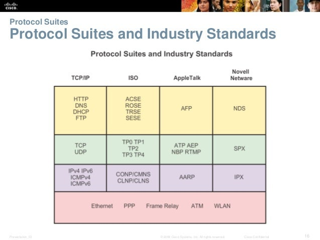 Protocol Suites  Protocol Suites and Industry Standards  Presentation_ID © 2008 Cisco Systems, Inc. All rights reserved. C...