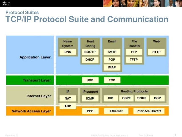 Protocol Suites  TCP/IP Protocol Suite and Communication  Presentation_ID © 2008 Cisco Systems, Inc. All rights reserved. ...