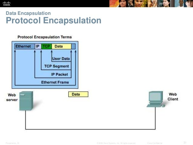 Data Encapsulation  Protocol Encapsulation  Presentation_ID © 2008 Cisco Systems, Inc. All rights reserved. Cisco Confiden...