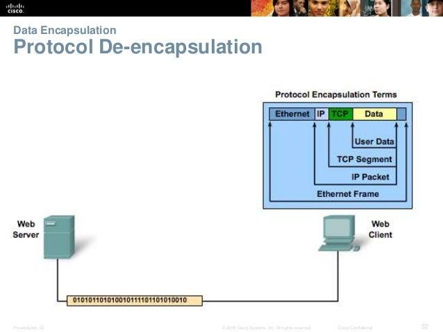 Data Encapsulation  Protocol De-encapsulation  Presentation_ID © 2008 Cisco Systems, Inc. All rights reserved. Cisco Confi...