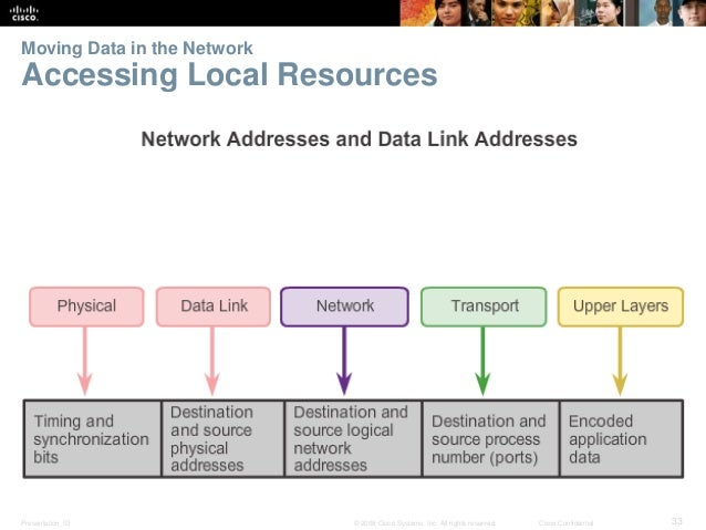 Moving Data in the Network  Accessing Local Resources  Presentation_ID © 2008 Cisco Systems, Inc. All rights reserved. Cis...