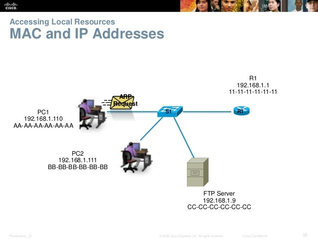 Accessing Local Resources  MAC and IP Addresses  PC1  192.168.1.110  AA-AA-AA-AA-AA-AA  PC2  192.168.1.111  BB-BB-BB-BB-BB...
