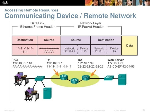 Accessing Remote Resources  Communicating Device / Remote Network  Presentation_ID © 2008 Cisco Systems, Inc. All rights r...