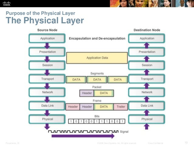 Purpose of the Physical Layer  The Physical Layer  Presentation_ID © 2008 Cisco Systems, Inc. All rights reserved. Cisco C...