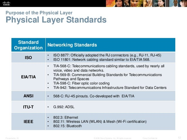 Purpose of the Physical Layer  Physical Layer Standards  Standard  Organization  Networking Standards  ISO  • ISO 8877: Of...