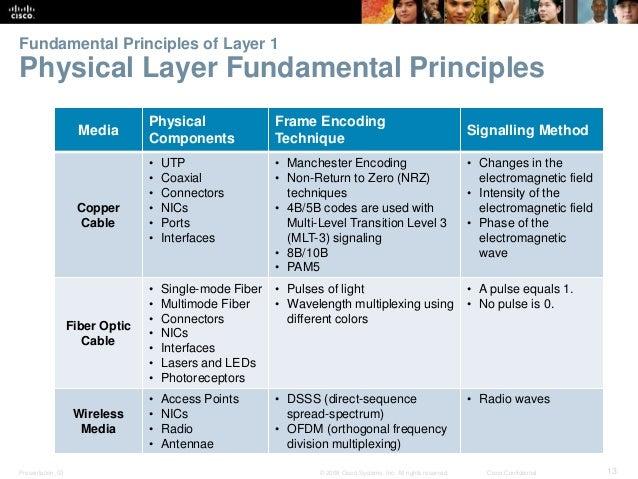 Fundamental Principles of Layer 1  Physical Layer Fundamental Principles  Media  Physical  Components  Frame Encoding  Tec...