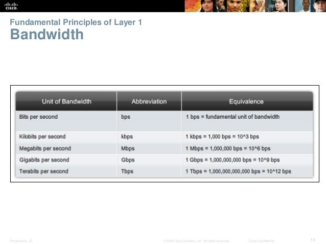Fundamental Principles of Layer 1  Bandwidth  Presentation_ID © 2008 Cisco Systems, Inc. All rights reserved. Cisco Confid...