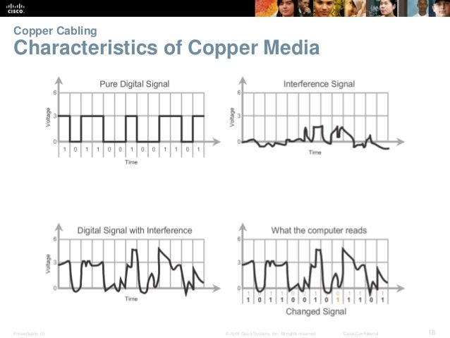 Copper Cabling  Characteristics of Copper Media  Presentation_ID © 2008 Cisco Systems, Inc. All rights reserved. Cisco Con...