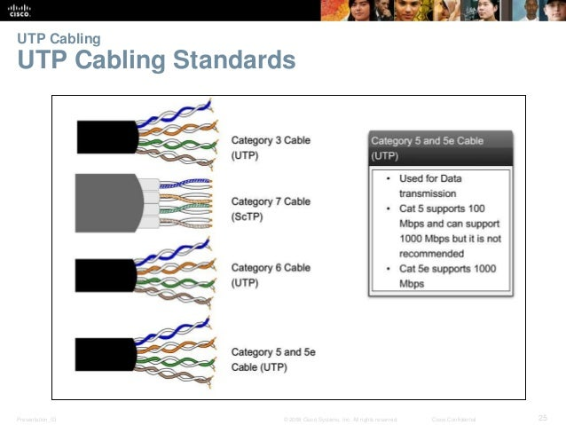 UTP Cabling  UTP Cabling Standards  Presentation_ID © 2008 Cisco Systems, Inc. All rights reserved. Cisco Confidential 25