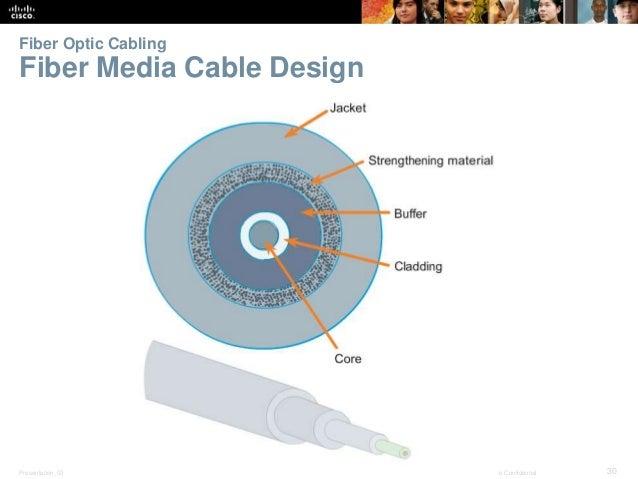 Fiber Optic Cabling  Fiber Media Cable Design  Presentation_ID © 2008 Cisco Systems, Inc. All rights reserved. Cisco Confi...