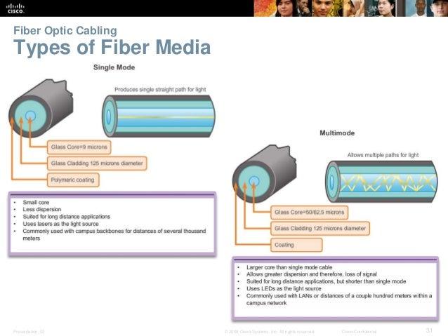 Fiber Optic Cabling  Types of Fiber Media  Presentation_ID © 2008 Cisco Systems, Inc. All rights reserved. Cisco Confident...