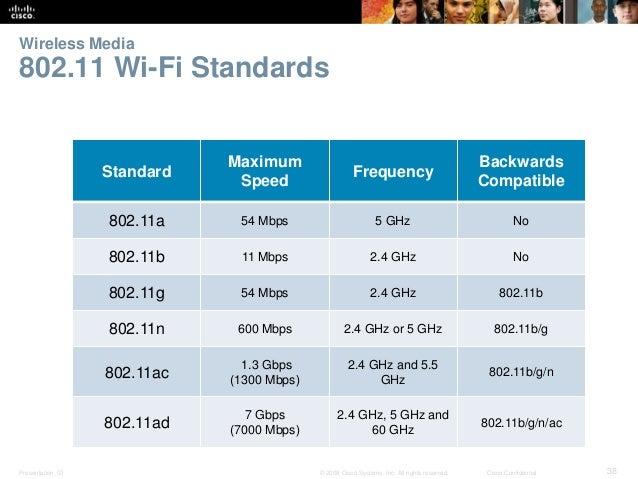 802 11 standards