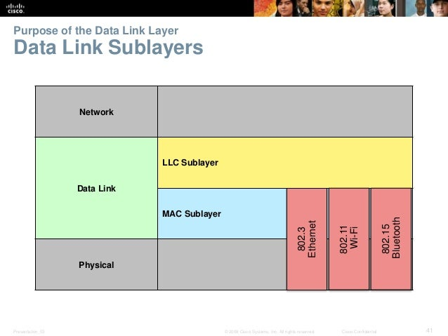 Purpose of the Data Link Layer  Data Link Sublayers  Network  Data Link  LLC Sublayer  MAC Sublayer  Physical  802.3  Ethe...