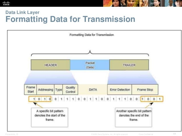 Data Link Layer  Formatting Data for Transmission  Presentation_ID © 2008 Cisco Systems, Inc. All rights reserved. Cisco C...