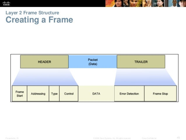 Layer 2 Frame Structure  Creating a Frame  Presentation_ID © 2008 Cisco Systems, Inc. All rights reserved. Cisco Confident...