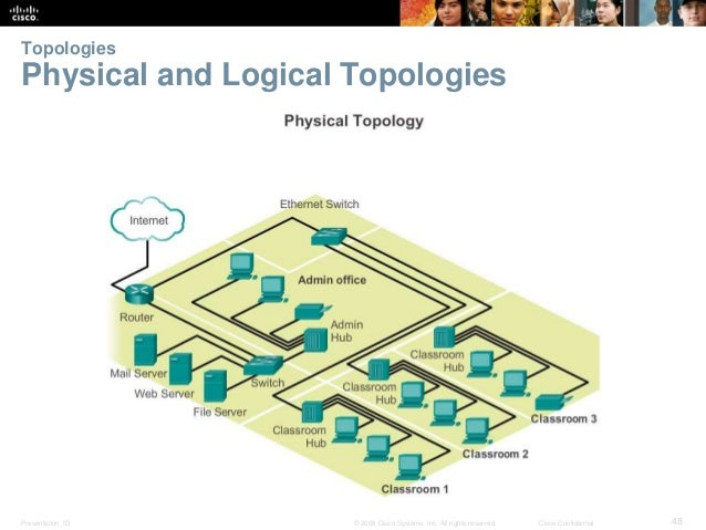Topologies  Physical and Logical Topologies  Presentation_ID © 2008 Cisco Systems, Inc. All rights reserved. Cisco Confide...