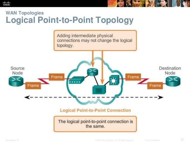 WAN Topologies  Logical Point-to-Point Topology  Presentation_ID © 2008 Cisco Systems, Inc. All rights reserved. Cisco Con...