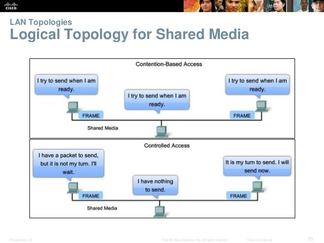 LAN Topologies  Logical Topology for Shared Media  Presentation_ID © 2008 Cisco Systems, Inc. All rights reserved. Cisco C...
