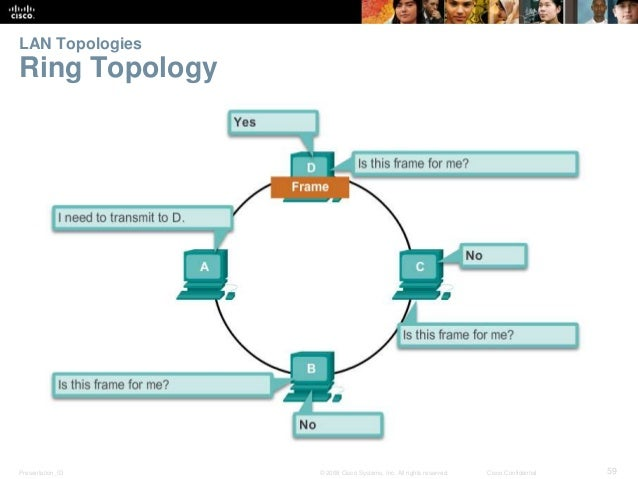 LAN Topologies  Ring Topology  Presentation_ID © 2008 Cisco Systems, Inc. All rights reserved. Cisco Confidential 59