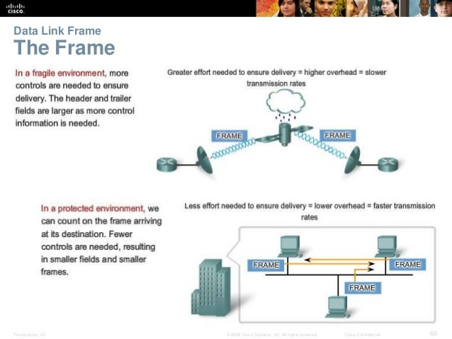 Data Link Frame  The Frame  Presentation_ID © 2008 Cisco Systems, Inc. All rights reserved. Cisco Confidential 60