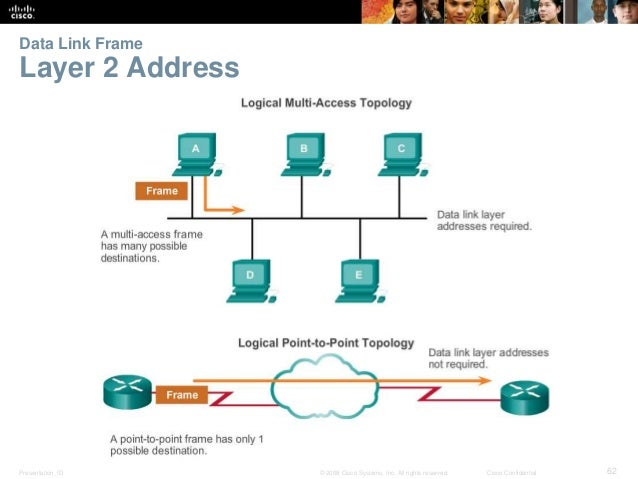 Data Link Frame  Layer 2 Address  Presentation_ID © 2008 Cisco Systems, Inc. All rights reserved. Cisco Confidential 62