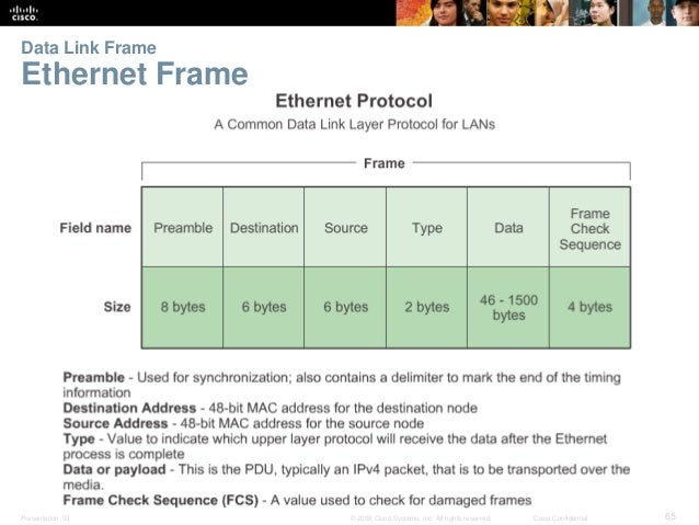 Data Link Frame  Ethernet Frame  Presentation_ID © 2008 Cisco Systems, Inc. All rights reserved. Cisco Confidential 65