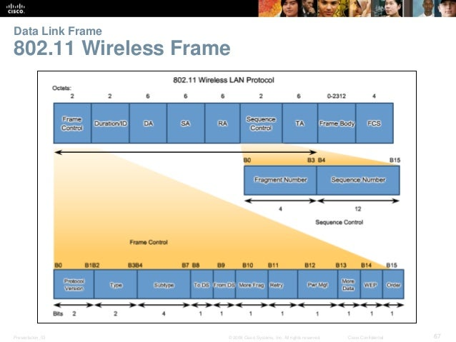 Data Link Frame  802.11 Wireless Frame  Presentation_ID © 2008 Cisco Systems, Inc. All rights reserved. Cisco Confidential...