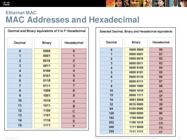Ethernet MAC  MAC Addresses and Hexadecimal  Presentation_ID © 2008 Cisco Systems, Inc. All rights reserved. Cisco Confide...