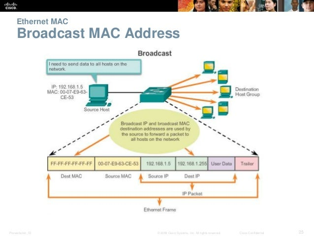 Ethernet MAC  Broadcast MAC Address  Presentation_ID © 2008 Cisco Systems, Inc. All rights reserved. Cisco Confidential 25