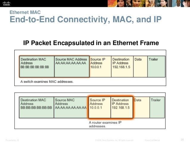 Ethernet MAC  End-to-End Connectivity, MAC, and IP  IP Packet Encapsulated in an Ethernet Frame  Presentation_ID © 2008 Ci...