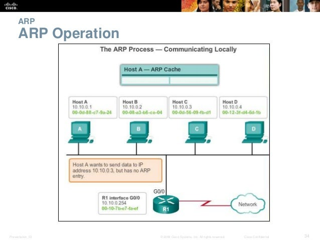 ARP  ARP Operation  Presentation_ID © 2008 Cisco Systems, Inc. All rights reserved. Cisco Confidential 34