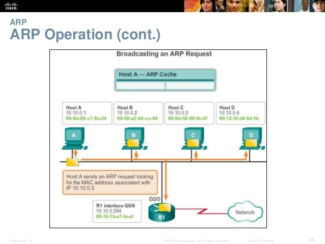 ARP  ARP Operation (cont.)  Presentation_ID © 2008 Cisco Systems, Inc. All rights reserved. Cisco Confidential 35
