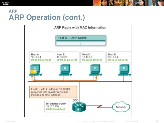 ARP  ARP Operation (cont.)  Presentation_ID © 2008 Cisco Systems, Inc. All rights reserved. Cisco Confidential 36