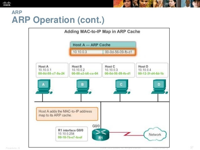 ARP  ARP Operation (cont.)  Presentation_ID © 2008 Cisco Systems, Inc. All rights reserved. Cisco Confidential 37