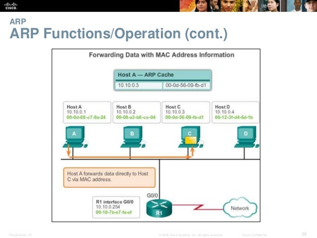 ARP  ARP Functions/Operation (cont.)  Presentation_ID © 2008 Cisco Systems, Inc. All rights reserved. Cisco Confidential 3...