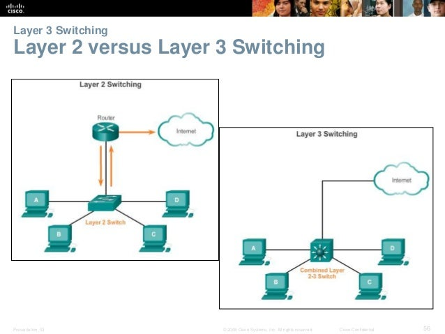 Layer 3 Switching  Layer 2 versus Layer 3 Switching  Presentation_ID © 2008 Cisco Systems, Inc. All rights reserved. Cisco...