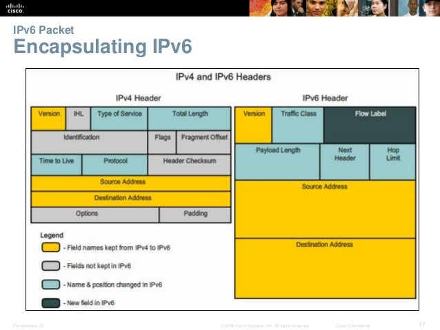 IPv6 Packet  Encapsulating IPv6  Presentation_ID © 2008 Cisco Systems, Inc. All rights reserved. Cisco Confidential 17