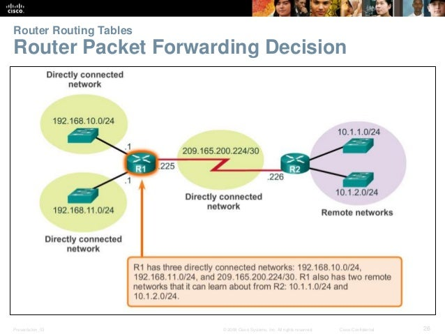Router Routing Tables  Router Packet Forwarding Decision  Presentation_ID © 2008 Cisco Systems, Inc. All rights reserved. ...