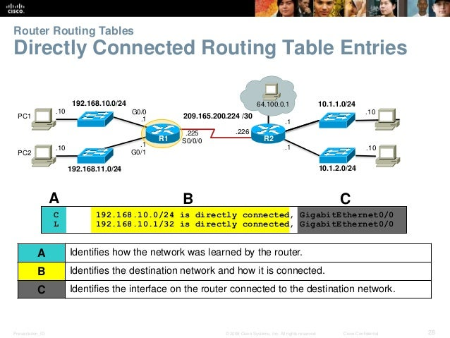 Router Routing Tables  Directly Connected Routing Table Entries  192.168.10.0/24  64.100.0.1  R2  192.168.11.0/24  10.1.1....
