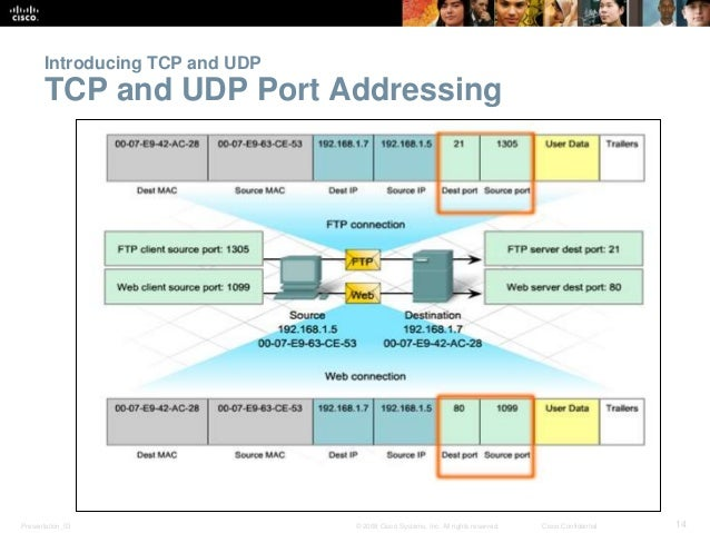 Introducing TCP and UDP  TCP and UDP Port Addressing  Presentation_ID © 2008 Cisco Systems, Inc. All rights reserved. Cisc...