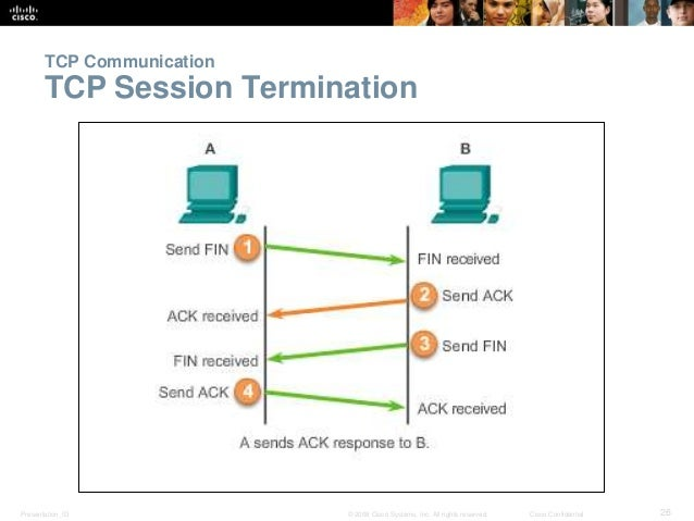TCP Communication  TCP Session Termination  Presentation_ID © 2008 Cisco Systems, Inc. All rights reserved. Cisco Confiden...