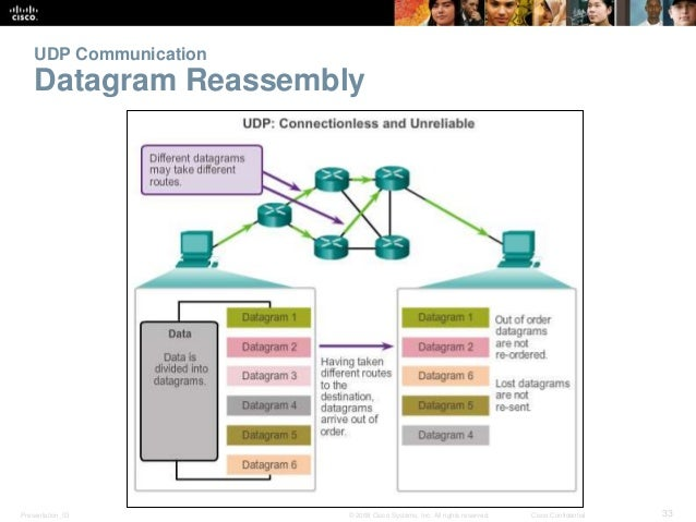 UDP Communication  Datagram Reassembly  Presentation_ID © 2008 Cisco Systems, Inc. All rights reserved. Cisco Confidential...