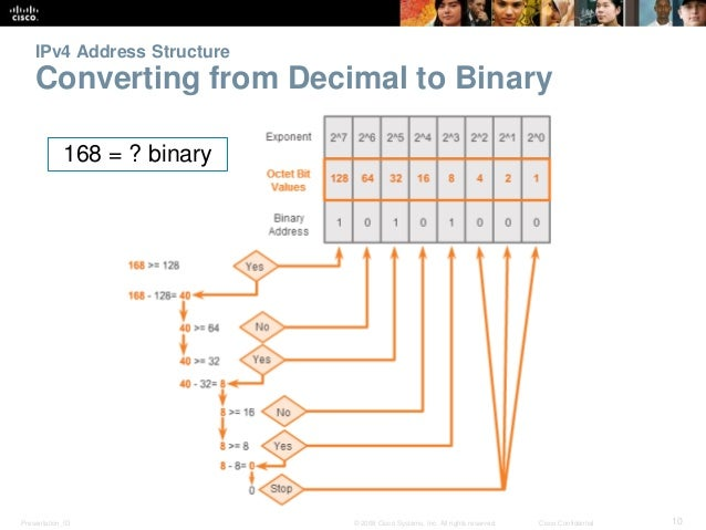IPv4 Address Structure  Converting from Decimal to Binary  168 = ? binary  Presentation_ID © 2008 Cisco Systems, Inc. All ...
