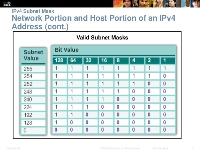 IPv4 Subnet Mask  Network Portion and Host Portion of an IPv4  Address (cont.)  Valid Subnet Masks  Presentation_ID © 2008...