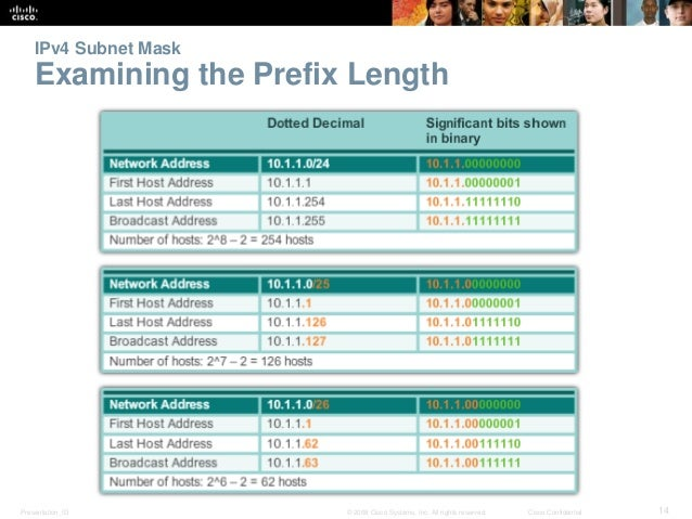 IPv4 Subnet Mask  Examining the Prefix Length  Presentation_ID © 2008 Cisco Systems, Inc. All rights reserved. Cisco Confi...